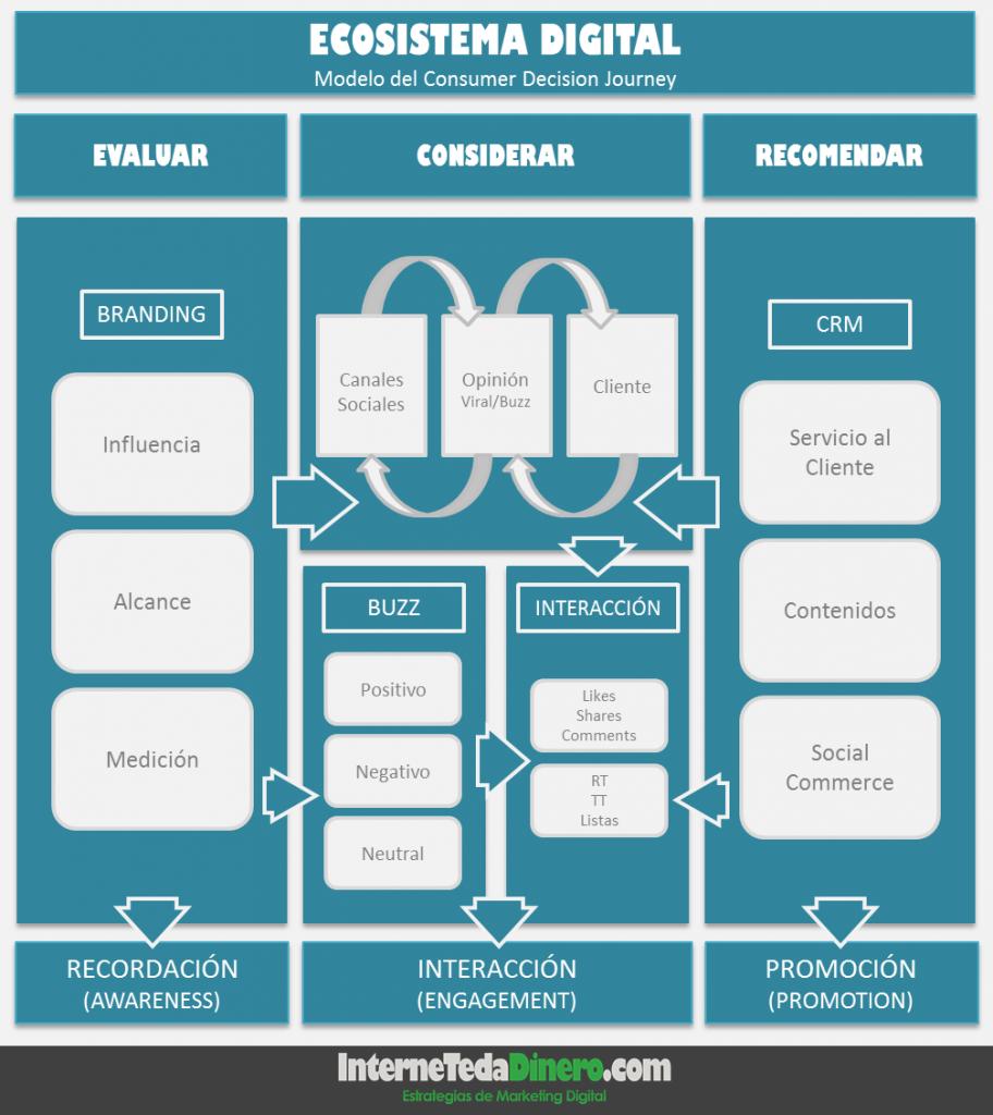diagrama-valor-socialmedia