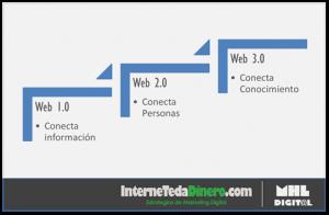 que-es-web-3-0