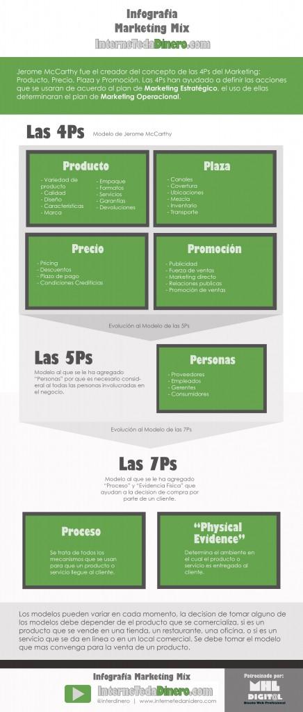 infografia-4ps