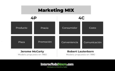 El Marketing Mix: las 4P y las 4C